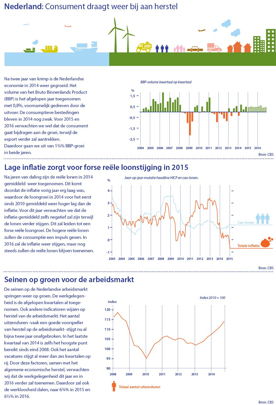 economische groei nederland