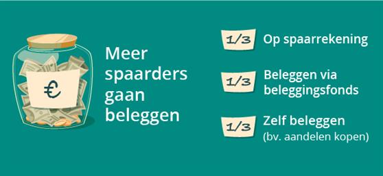 sparen-of-beleggen_558x257